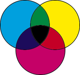 basic rgb, cmyk color models information, terms, definitions